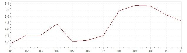 Grafiek - inflatie Oostenrijk 1971 (CPI)