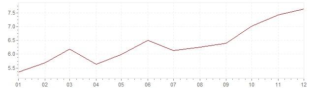 Grafico - inflazione Austria 1972 (CPI)