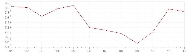 Grafico - inflazione Austria 1973 (CPI)
