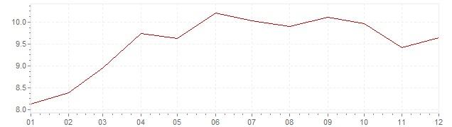 Gráfico - inflación de Austria en 1974 (IPC)