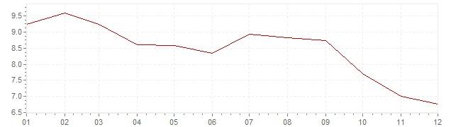 Graphik - Inflation Österreich 1975 (VPI)