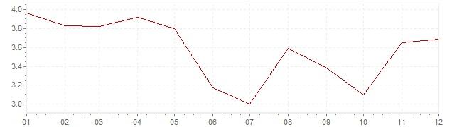 Grafiek - inflatie Oostenrijk 1978 (CPI)