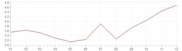 Grafiek - inflatie Oostenrijk 1979 (CPI)