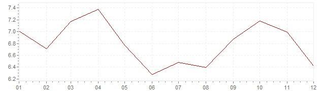 Grafiek - inflatie Oostenrijk 1981 (CPI)