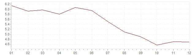 Grafiek - inflatie Oostenrijk 1982 (CPI)