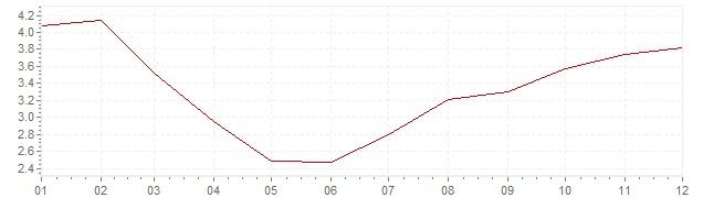 Grafiek - inflatie Oostenrijk 1983 (CPI)