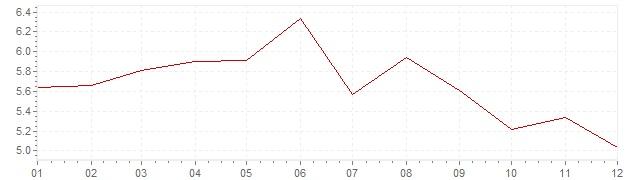 Grafico - inflazione Austria 1984 (CPI)
