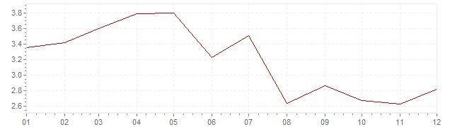 Grafico - inflazione Austria 1985 (CPI)
