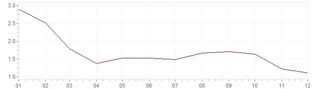 Grafiek - inflatie Oostenrijk 1986 (CPI)