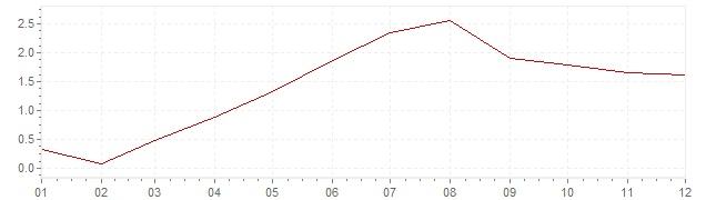 Gráfico - inflación de Austria en 1987 (IPC)