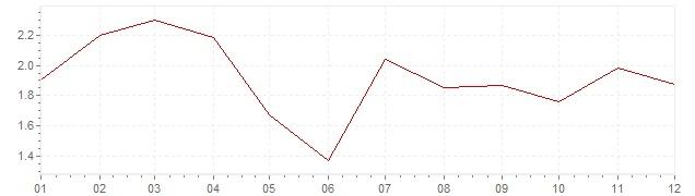 Grafico - inflazione Austria 1988 (CPI)