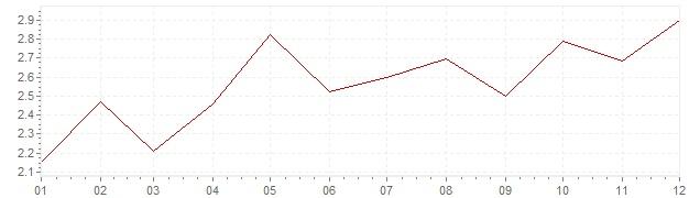 Grafiek - inflatie Oostenrijk 1989 (CPI)
