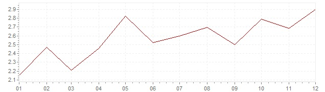 Graphik - Inflation Österreich 1989 (VPI)