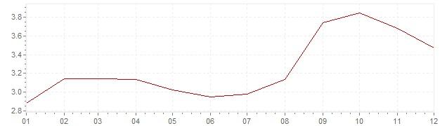 Grafiek - inflatie Oostenrijk 1990 (CPI)