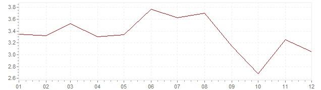 Grafiek - inflatie Oostenrijk 1991 (CPI)
