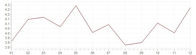 Gráfico - inflación de Austria en 1992 (IPC)