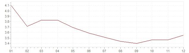 Grafiek - inflatie Oostenrijk 1993 (CPI)