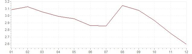 Grafico - inflazione Austria 1994 (CPI)