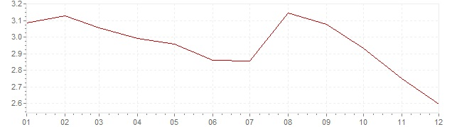 Graphik - Inflation Österreich 1994 (VPI)