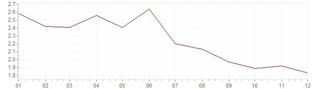 Grafiek - inflatie Oostenrijk 1995 (CPI)