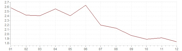 Graphik - Inflation Österreich 1995 (VPI)