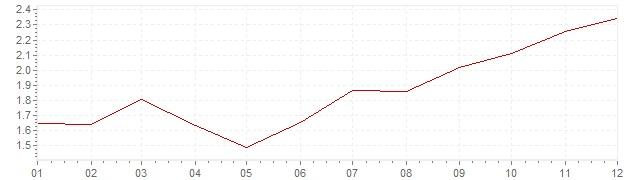 Grafico - inflazione Austria 1996 (CPI)