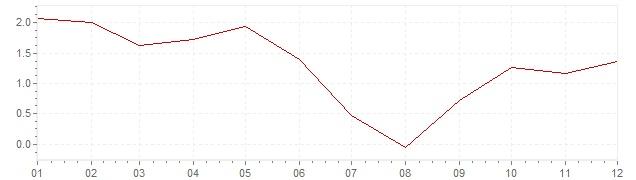 Grafiek - inflatie Oostenrijk 1997 (CPI)