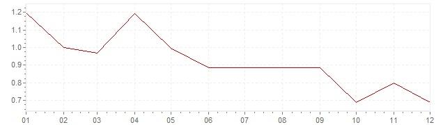 Graphik - Inflation Österreich 1998 (VPI)