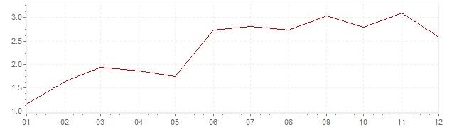 Grafiek - inflatie Oostenrijk 2000 (CPI)