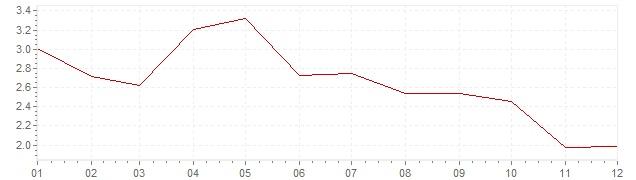 Graphik - Inflation Österreich 2001 (VPI)