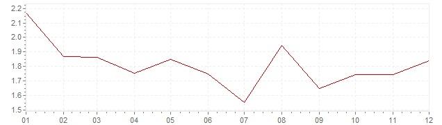 Gráfico - inflación de Austria en 2002 (IPC)