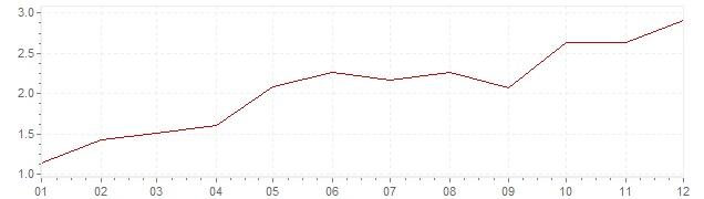 Grafiek - inflatie Oostenrijk 2004 (CPI)
