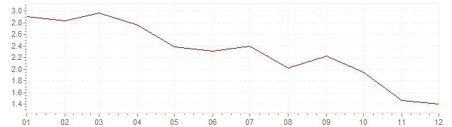 Grafiek - inflatie Oostenrijk 2005 (CPI)