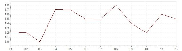 Grafico - inflazione Austria 2006 (CPI)