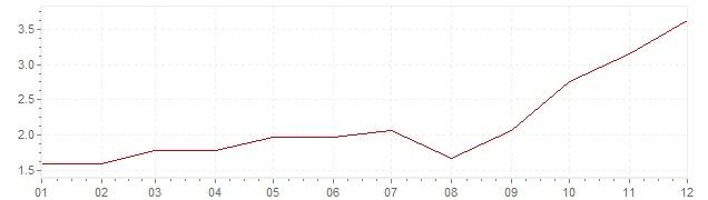 Graphik - Inflation Österreich 2007 (VPI)