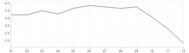 Gráfico - inflación de Austria en 2008 (IPC)