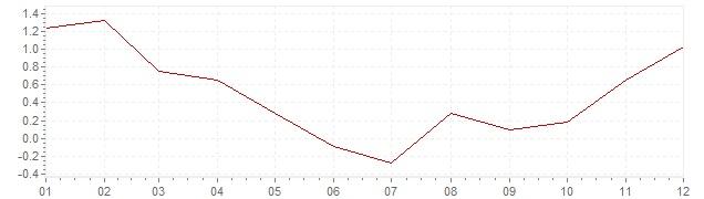 Graphik - Inflation Österreich 2009 (VPI)
