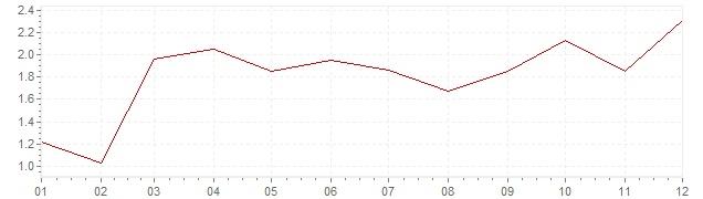 Grafico - inflazione Austria 2010 (CPI)
