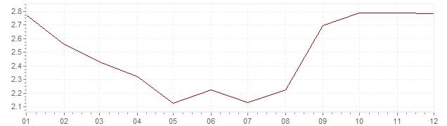 Grafiek - inflatie Oostenrijk 2012 (CPI)