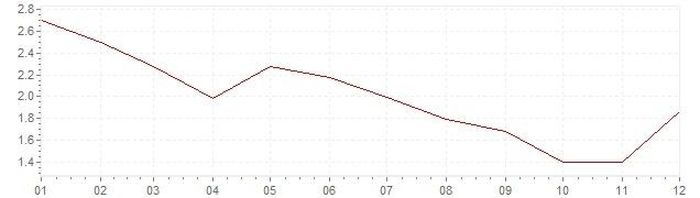 Grafiek - inflatie Oostenrijk 2013 (CPI)