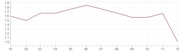 Grafiek - inflatie Oostenrijk 2014 (CPI)