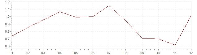 Grafiek - inflatie Oostenrijk 2015 (CPI)