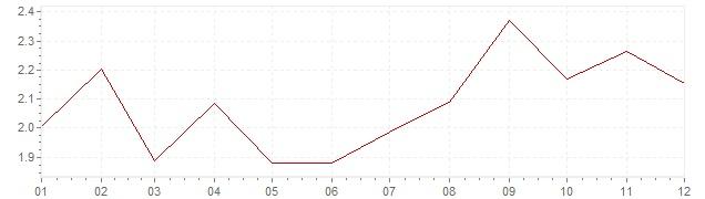 Graphik - Inflation Österreich 2017 (VPI)