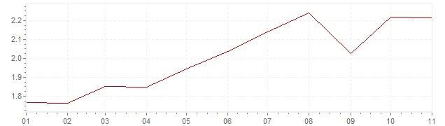 Grafiek - inflatie Oostenrijk 2018 (CPI)