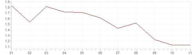 Grafiek - inflatie Oostenrijk 2019 (CPI)