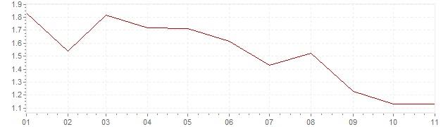 Graphik - Inflation Österreich 2019 (VPI)