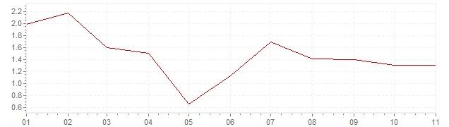 Chart - inflation Austria 2020 (CPI)