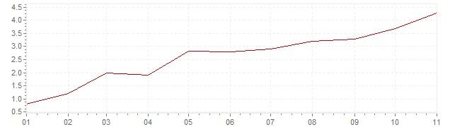 Gráfico - inflación de Austria en 2021 (IPC)