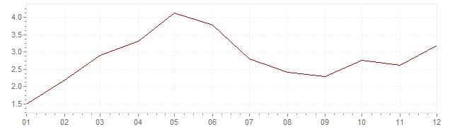 Grafiek - inflatie België 1956 (CPI)