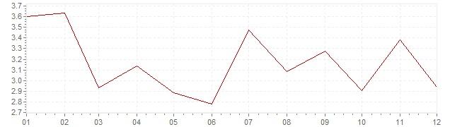 Chart - inflation Belgium 1957 (CPI)